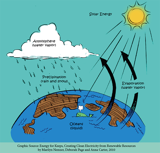 Download the Water Cycle Handout